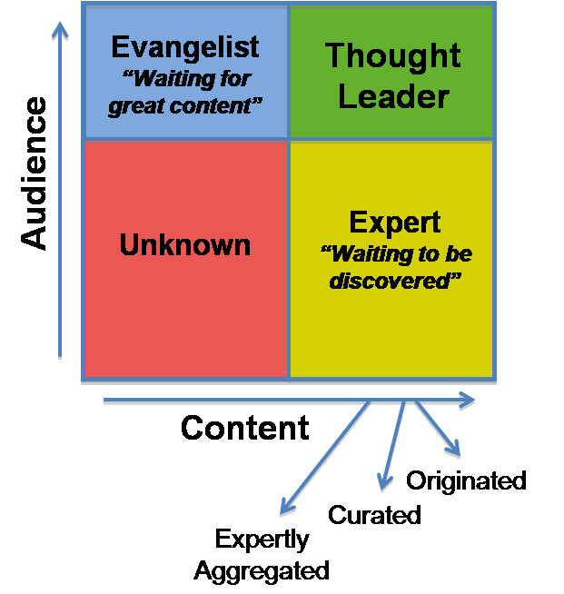 Thought Leader: What Makes A Thought Leader