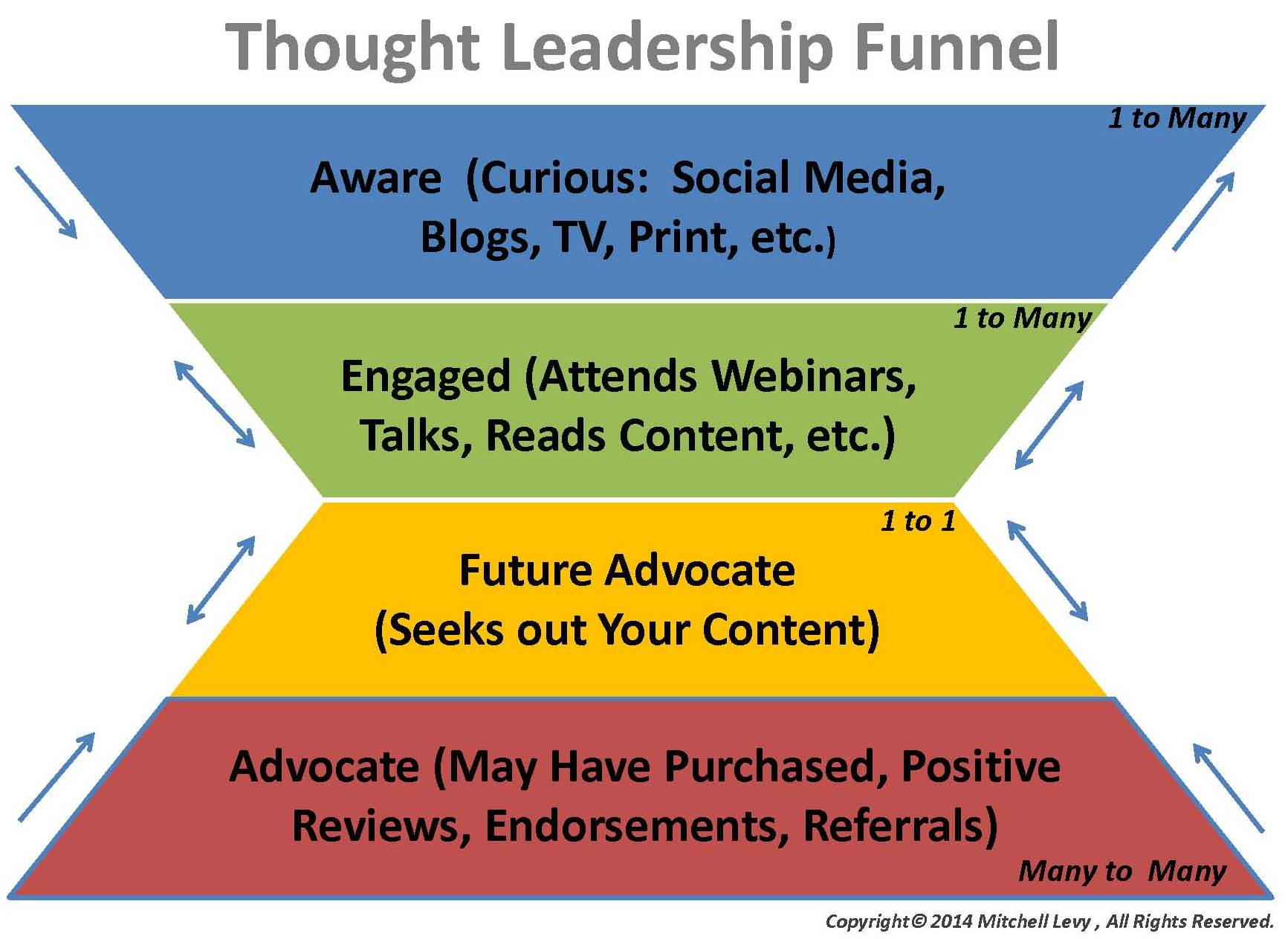 Thought-Leadership-Funnel